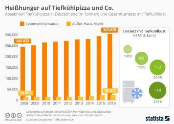 Tiefkühlkost Infografik - Heißhunger auf Tiefkühlpizza und Co.