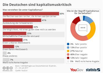 Die Deutschen sind kapitalismuskritisch