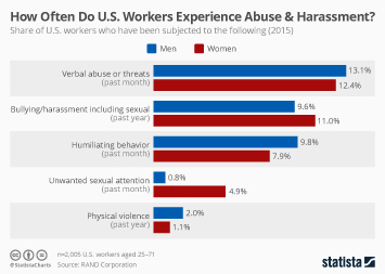 How Often Do U.S. Workers Experience Abuse & Harassment?