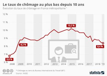 Le chômage en France Infographie - Le taux de chômage au plus bas depuis 10 ans