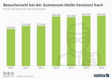 Gamescom Infografik - Konstant hohe Besucherzahlen bei der Gamescom