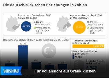 Die deutsch-türkischen Beziehungen in Zahlen