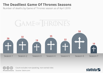 Game of Thrones Infographic - The Deadliest Game Of Thrones Seasons
