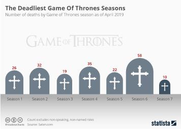 The Deadliest Game Of Thrones Seasons