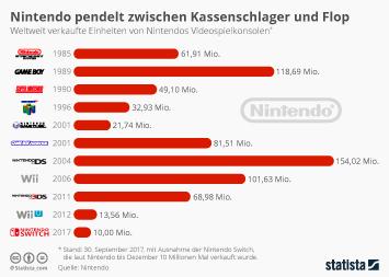 Computer- und Videospiele Infografik - Nintendo pendelt zwischen Kassenschlager und Flop