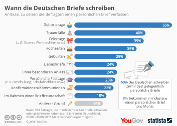 Freundschaft Infografik - Wann die Deutschen Briefe schreiben