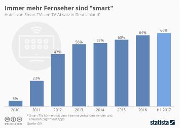 Smart-TV Infografik - Immer mehr Fernseher sind