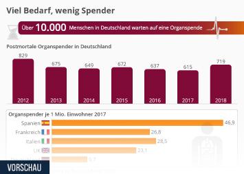Organspende Infografik - Viel Bedarf, wenig Spender