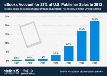 E-Readers Infographic - eBooks Account for 23% of U.S. Publisher Sales in 2012