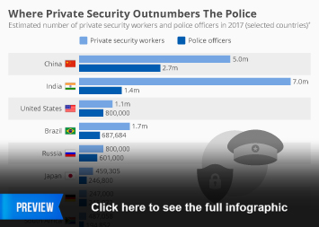 Security services industry in the U.S. Infographic - Where Private Security Outnumbers The Police