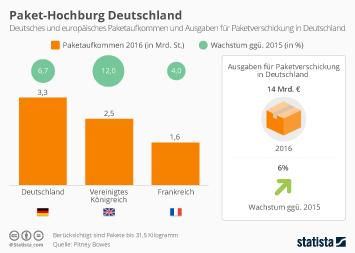 Deutsche verschicken innerhalb Europas die meisten Pakete