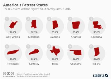 America's Fattest States