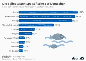 Fischerei Infografik - Die beliebtesten Speisefische der Deutschen