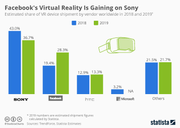 Who Leads the Virtual Reality Race?