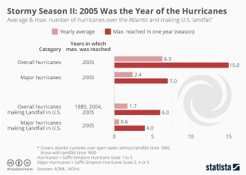 Natural disasters in the U.S. Infographic - Stormy Season II: 2005 Was the Year of the Hurricanes
