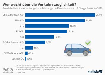 Kfz-Service Infografik - Wer wacht über die Verkehrstauglichkeit?