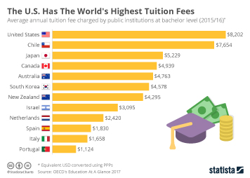 Colleges and universities in the United States Infographic - The U.S. Has  The World's Highest Tuition Fees