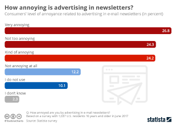 E-mail marketing Infographic - Unloved Advertising in E-Mails