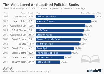 The Most Loved And Loathed Political Books