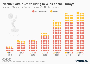 Netflix's Rise to Fame at the Emmys
