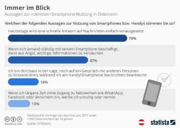 Smartphone-Nutzung in Österreich Infografik - Immer im Blick