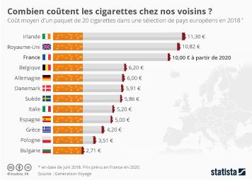 La religion en France Infographie - Combien coûtent les cigarettes chez nos voisins ?
