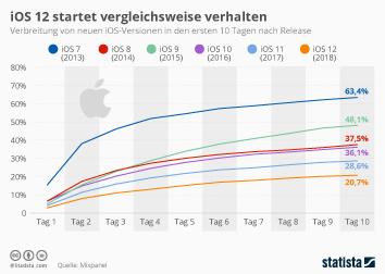 iOS 12 startet vergleichsweise verhalten
