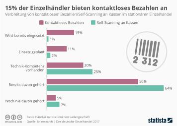 15% der Einzelhändler bieten kontaktloses Bezahlen an