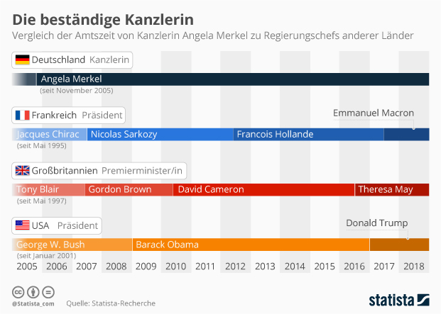 Amtszeit Angela Merkel im Vergleich zu Regierungschefs anderer Länder