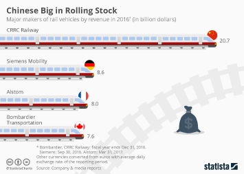 Rail industry Infographic - Chinese Big in Rolling Stock