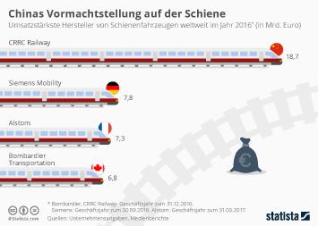 Bahnindustrie Infografik - Chinas Vormachtstellung auf der Schiene