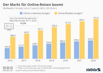 Reisebüromarkt Infografik - Der Markt für Online-Reisen boomt