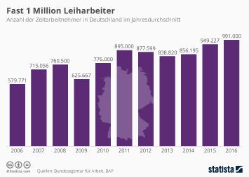 Zeitarbeit in Deutschland Infografik - Fast 1 Million Leiharbeiter