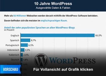 10 Jahre WordPress