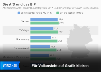 AfD Infografik - Die AfD und das BIP