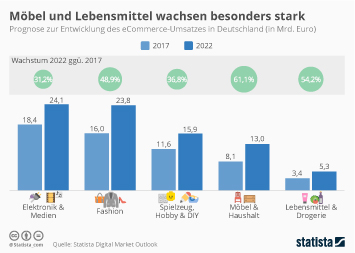 Infografik Top 10 Im Deutschen Möbelhandel Statista