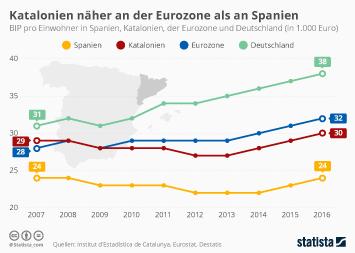 Spanien Infografik - Katalonien näher an der Eurozone als an Spanien