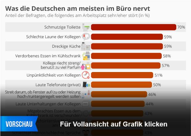 Infografik Was Die Deutschen Im Buro Nervt Statista