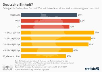 Deutsche Einheit Infografik - Deutsche Einheit?
