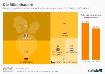 Frankreich und Deutschland sind die größten Anbaugebiete für Zuckerrüben