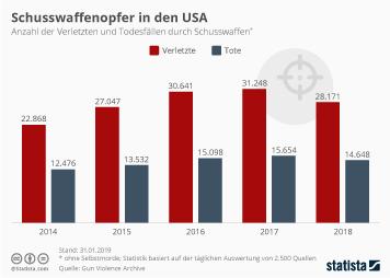 Schusswaffen Infografik - Schusswaffenopfer in den USA