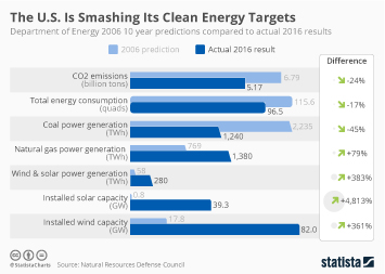 The U.S. Is Smashing Its Clean Energy Forecasts