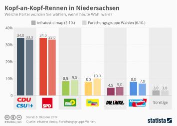 Niedersachsen Infografik - Kopf-an-Kopf-Rennen um die Wählergunst