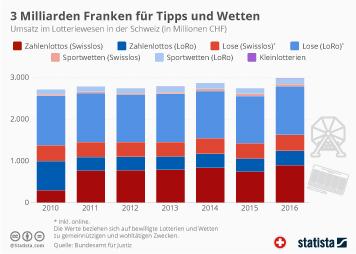 Glücksspielmarkt in der Schweiz Infografik - 3 Milliarden Franken für Tipps und Wetten