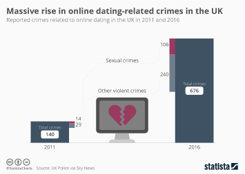 Online dating graphics