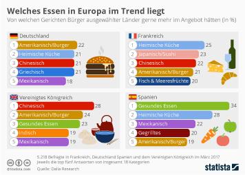 Welches Essen in Europa im Trend liegt