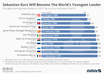Austria Infographic - Sebastian Kurz Will Become The World's Youngest Leader