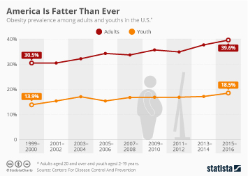 Obesity and Overweight Infographic - America Is Fatter Than Ever