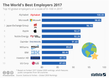 Chart The World S Best Regarded Companies In 2017 Statista