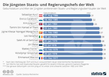 Politik in Österreich Infografik - Die jüngsten Staats- und Regierungschefs der Welt